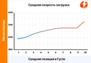 СЕО: средняя скорость загрузки страницы